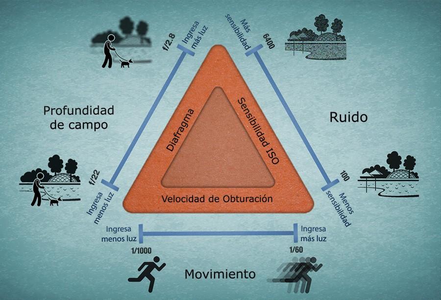 triangulo_de_exposición